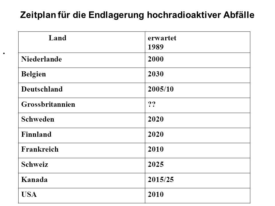 Zeitplan für die Endlagerung hochradioaktiver Abfälle Landerwartet 1989 Niederlande2000 Belgien2030 Deutschland2005/10 Grossbritannien?? Schweden2020