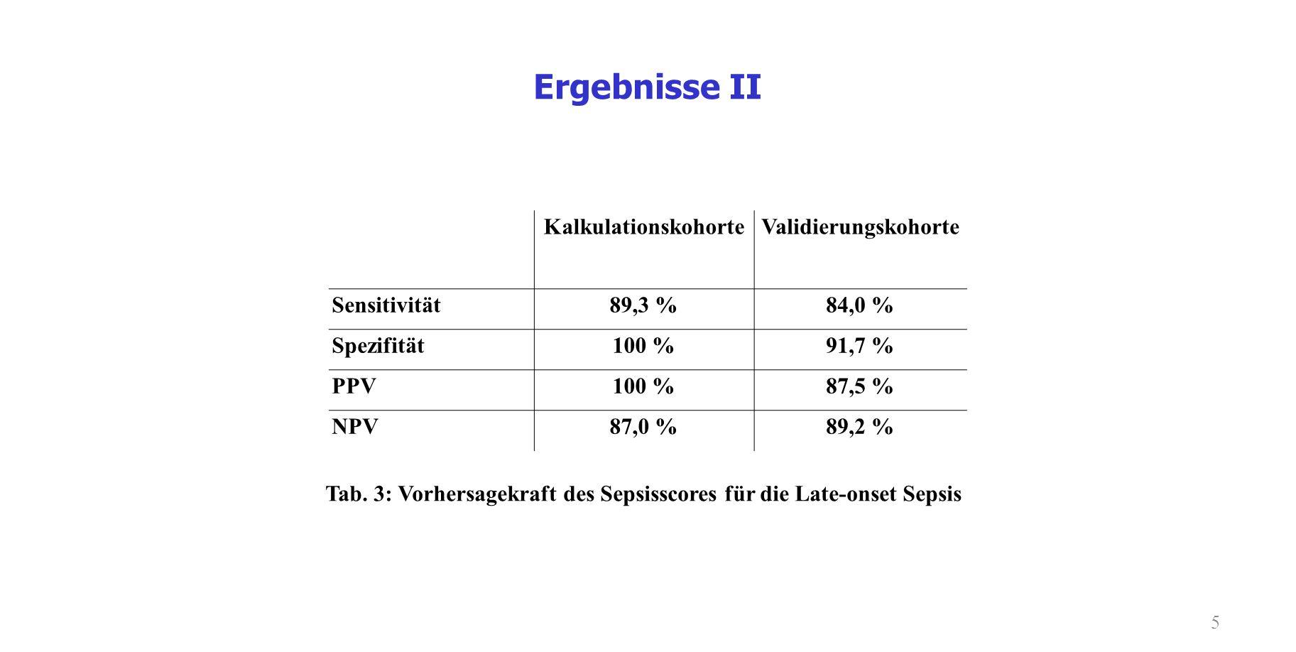 5 Ergebnisse II Tab. 3: Vorhersagekraft des Sepsisscores für die Late-onset Sepsis KalkulationskohorteValidierungskohorte Sensitivität89,3 %84,0 % Spe