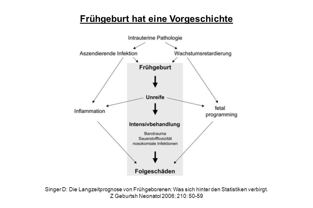 Frühgeburt hat eine Vorgeschichte Singer D: Die Langzeitprognose von Frühgeborenen: Was sich hinter den Statistiken verbirgt. Z Geburtsh Neonatol 2006