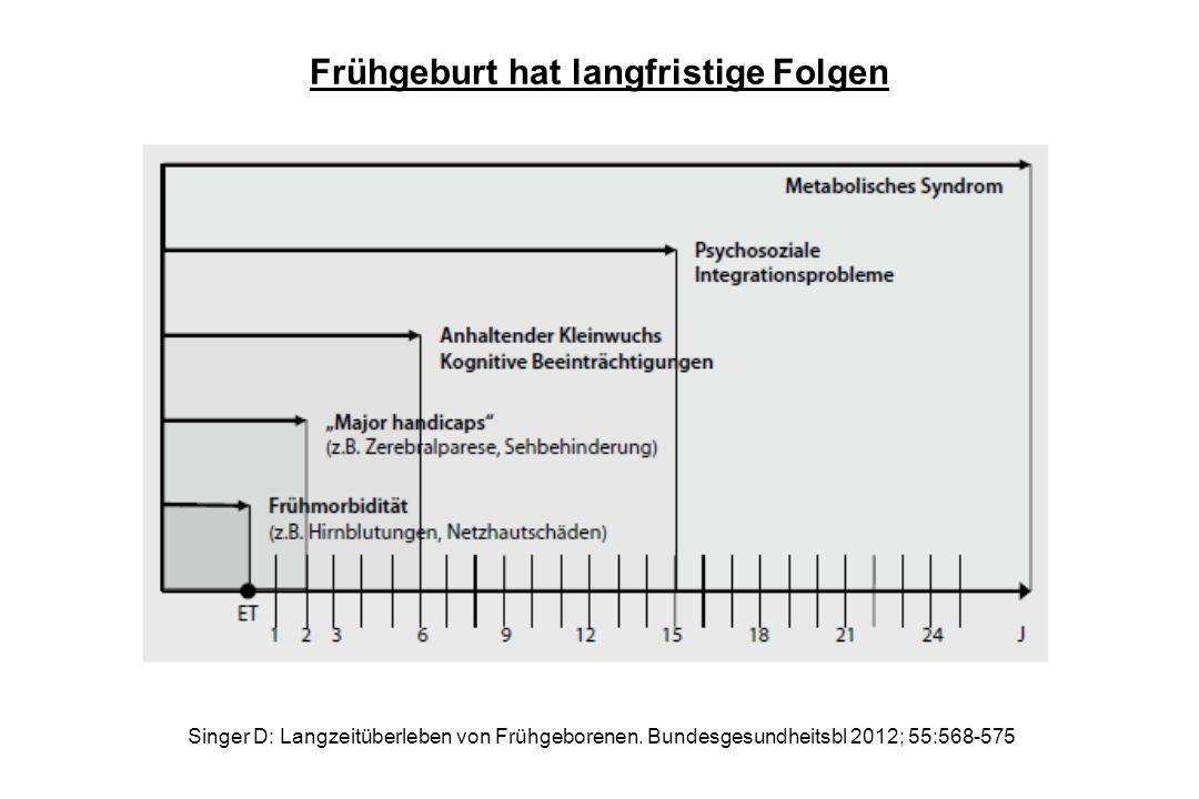 Singer D: Langzeitüberleben von Frühgeborenen. Bundesgesundheitsbl 2012; 55:568-575 Frühgeburt hat langfristige Folgen