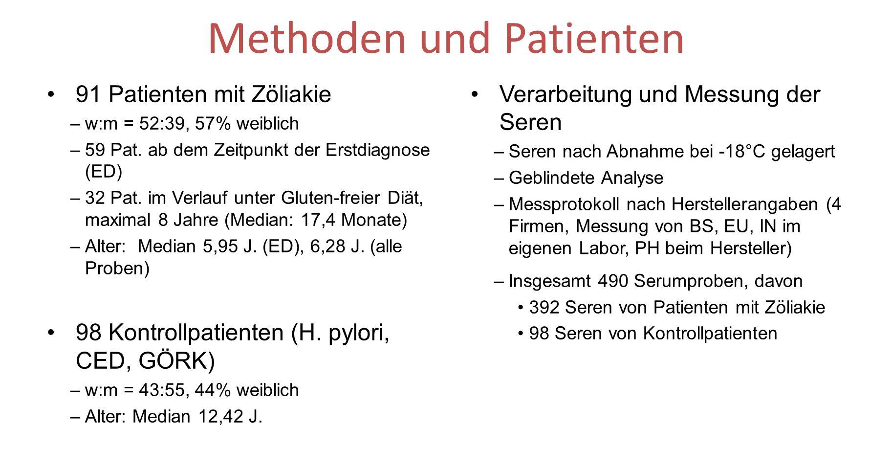 Methoden und Patienten 91 Patienten mit Zöliakie –w:m = 52:39, 57% weiblich –59 Pat. ab dem Zeitpunkt der Erstdiagnose (ED) –32 Pat. im Verlauf unter