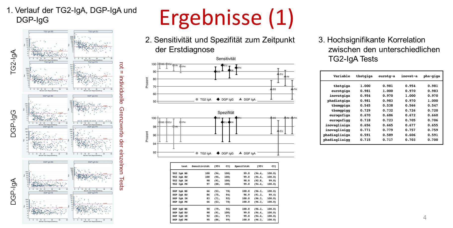 Ergebnisse (1) 4 2. Sensitivität und Spezifität zum Zeitpunkt der Erstdiagnose 3. Hochsignifikante Korrelation zwischen den unterschiedlichen TG2-IgA