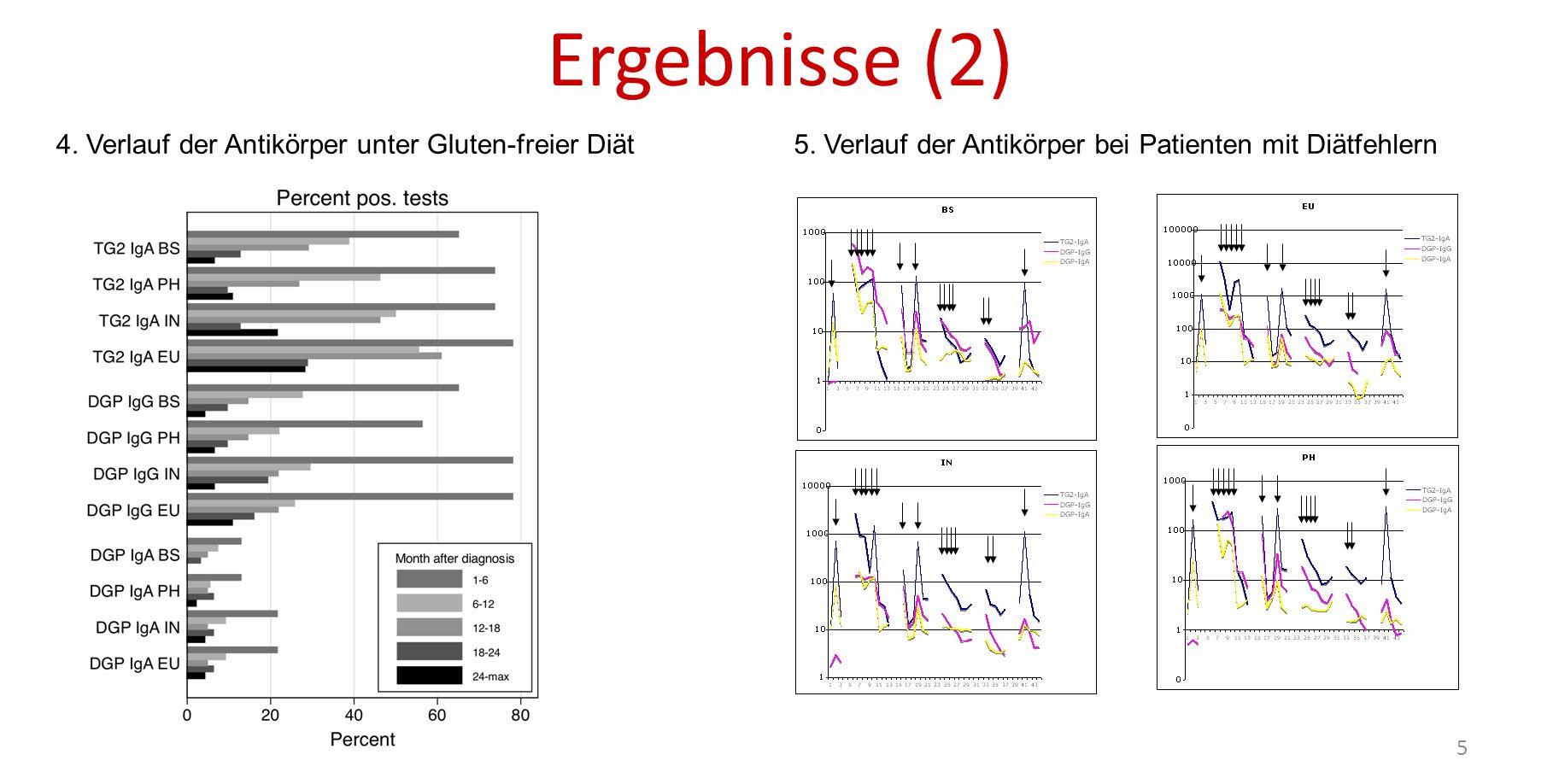 Schlussfolgerung Hohe Sensitivität und Spezifität der TG2-IgA zum Zeitpunkt der Diagnosestellung, hochsignifikante Korrelation der Titer zwischen den verschiedenen Herstellern DGP-IgG ähnlich sensitiv und spezifisch wie TG2-IgA Signifikante Unterschiede zwischen den Firmen bzgl.