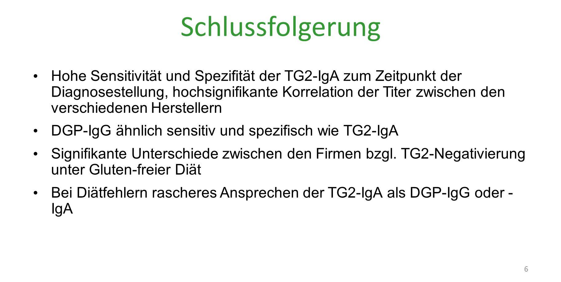 Schlussfolgerung Hohe Sensitivität und Spezifität der TG2-IgA zum Zeitpunkt der Diagnosestellung, hochsignifikante Korrelation der Titer zwischen den