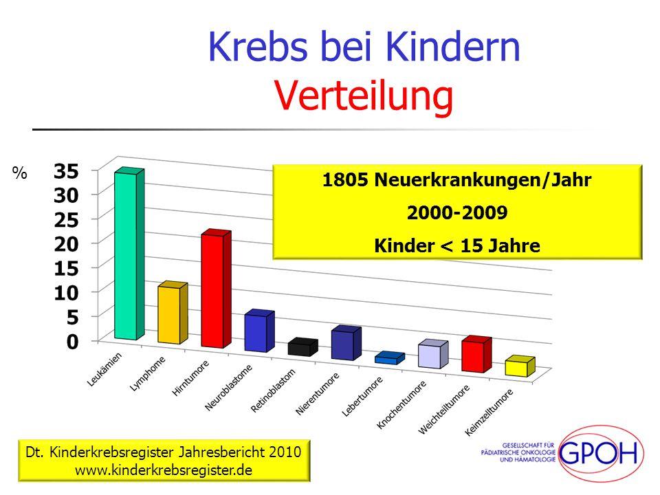 tk_09.2012 Krebs bei Kindern Verteilung 1805 Neuerkrankungen/Jahr 2000-2009 Kinder < 15 Jahre Dt. Kinderkrebsregister Jahresbericht 2010 www.kinderkre