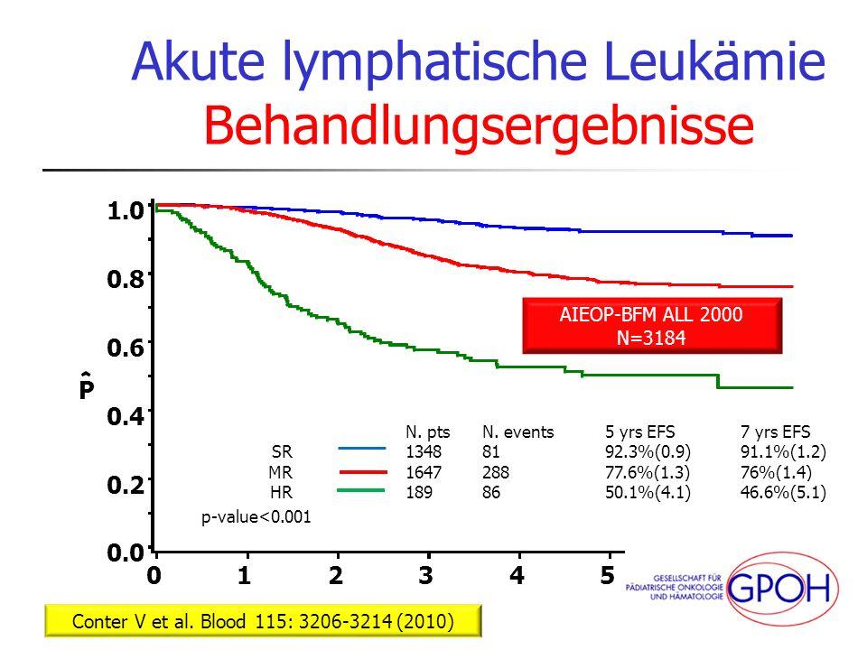 Akute lymphatische Leukämie Behandlungsergebnisse tk_09.2012 Conter V et al. Blood 115: 3206-3214 (2010) AIEOP-BFM ALL 2000 N=3184 1348 N. pts 81 N. e