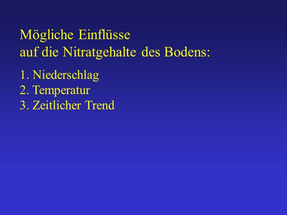 Mögliche Einflüsse auf die Nitratgehalte des Bodens: 1. Niederschlag 2. Temperatur 3. Zeitlicher Trend