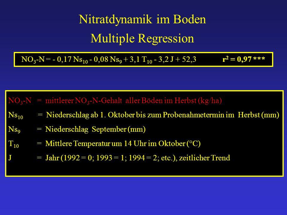 Nitratdynamik im Boden NO 3 -N= mittlerer NO 3 -N-Gehalt aller Böden im Herbst (kg/ha) Ns 10 = Niederschlag ab 1. Oktober bis zum Probenahmetermin im