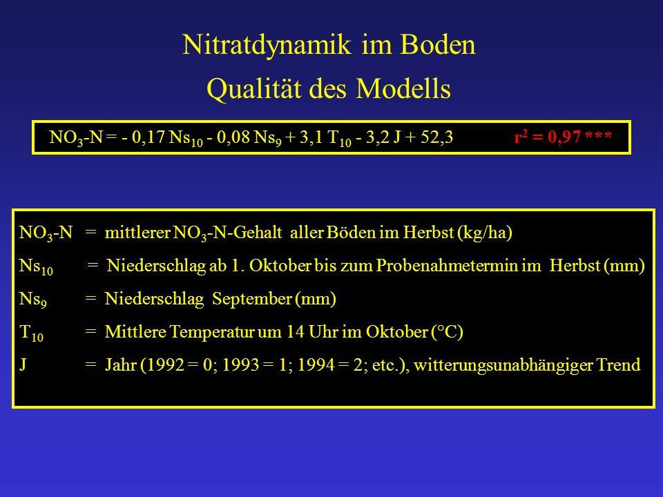 NO 3 -N= mittlerer NO 3 -N-Gehalt aller Böden im Herbst (kg/ha) Ns 10 = Niederschlag ab 1. Oktober bis zum Probenahmetermin im Herbst (mm) Ns 9 = Nied