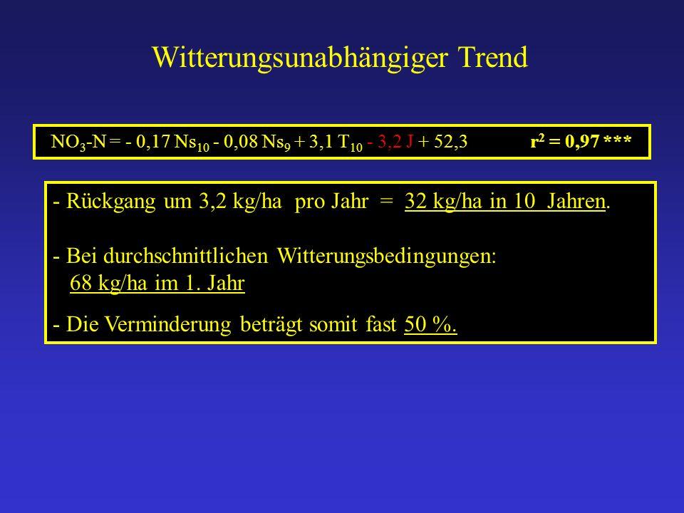 - Rückgang um 3,2 kg/ha pro Jahr = 32 kg/ha in 10 Jahren. - Bei durchschnittlichen Witterungsbedingungen: 68 kg/ha im 1. Jahr - Die Verminderung beträ