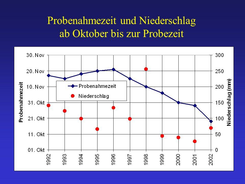 Probenahmezeit und Niederschlag ab Oktober bis zur Probezeit