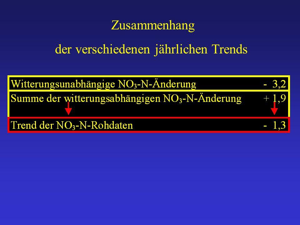 Zusammenhang der verschiedenen jährlichen Trends