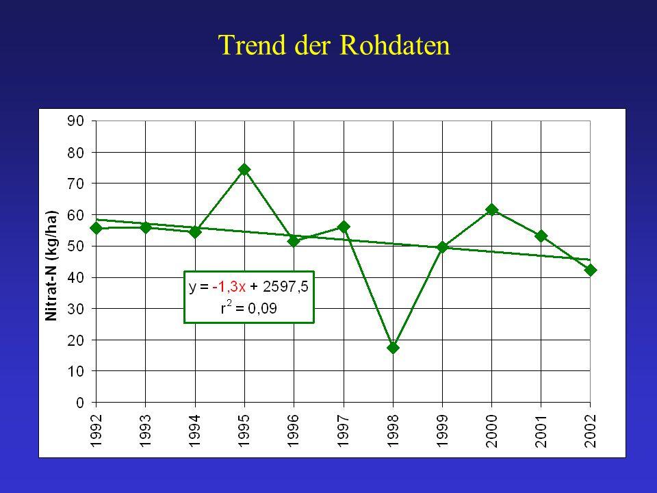 Trend der Rohdaten
