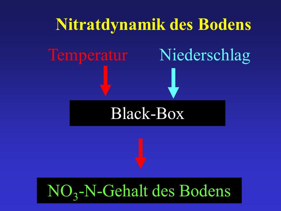 Temperatur Black-Box Niederschlag NO 3 -N-Gehalt des Bodens Nitratdynamik des Bodens