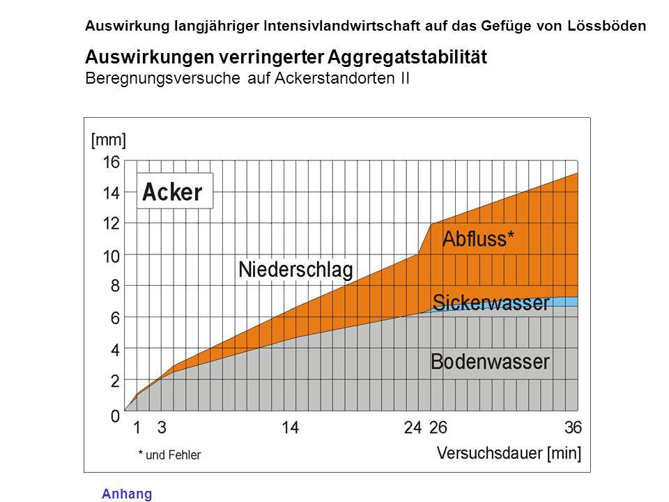 Auswirkung langjähriger Intensivlandwirtschaft auf das Gefüge von Lössböden Auswirkungen verringerter Aggregatstabilität Beregnungsversuche auf Ackers