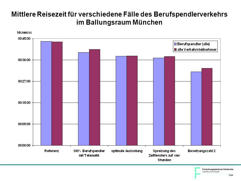 Mittlere Reisezeit für verschiedene Fälle des Berufspendlerverkehrs im Ballungsraum München
