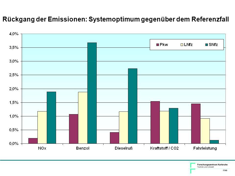 Rückgang der Emissionen: Systemoptimum gegenüber dem Referenzfall