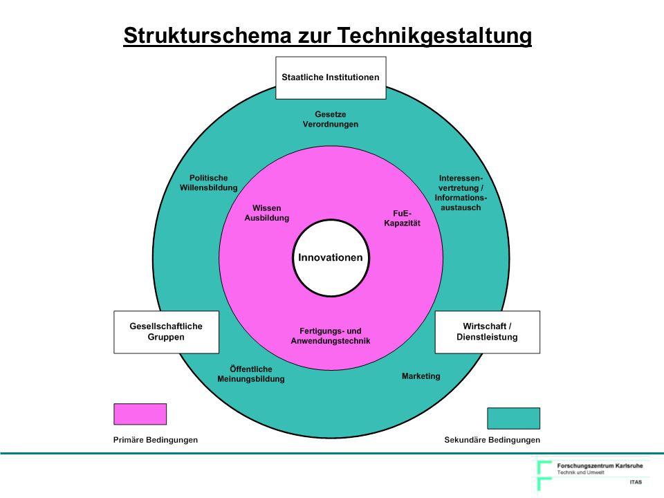 Strukturschema zur Technikgestaltung