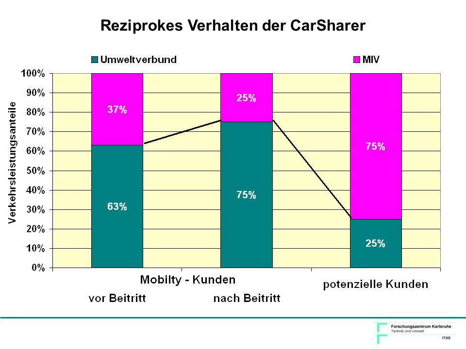 Reziprokes Verhalten der CarSharer