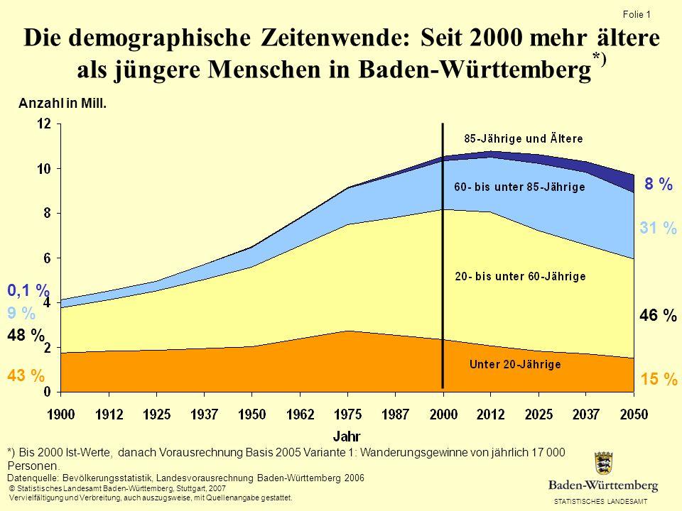 STATISTISCHES LANDESAMT Folie 0 Präsidentin Dr.