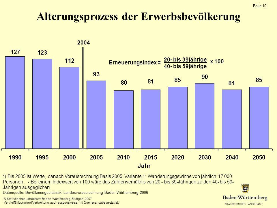STATISTISCHES LANDESAMT Folie 9 © Statistisches Landesamt Baden-Württemberg, Stuttgart, 2007 Vervielfältigung und Verbreitung, auch auszugsweise, mit Quellenangabe gestattet.