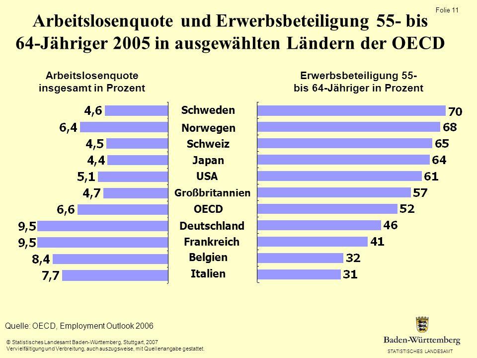 STATISTISCHES LANDESAMT Folie 11 © Statistisches Landesamt Baden-Württemberg, Stuttgart, 2007 Vervielfältigung und Verbreitung, auch auszugsweise, mit Quellenangabe gestattet.