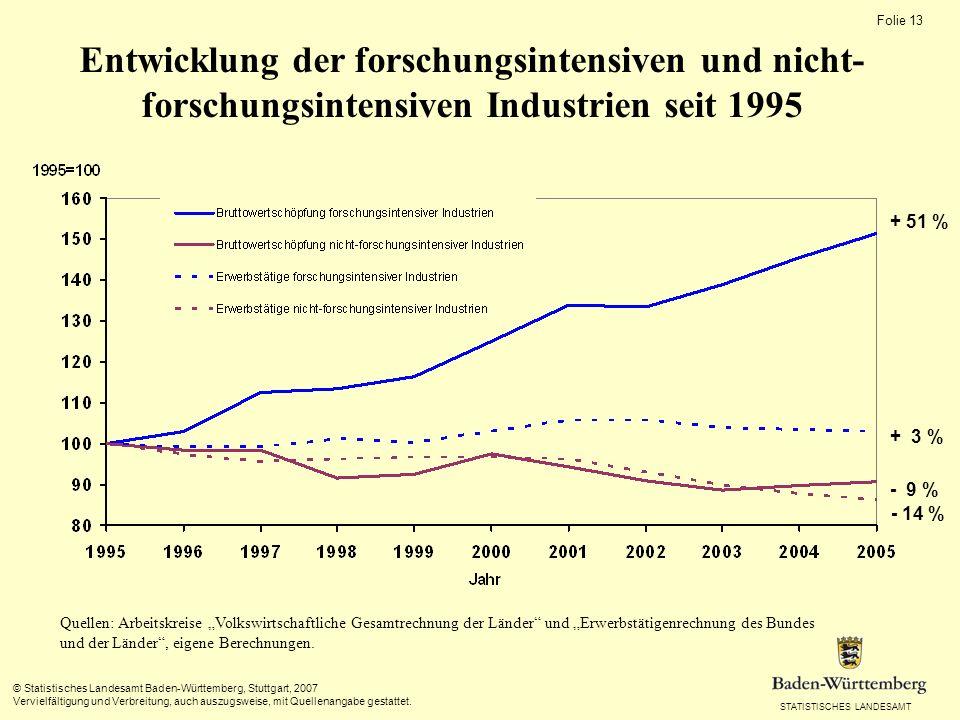 STATISTISCHES LANDESAMT Folie 12 © Statistisches Landesamt Baden-Württemberg, Stuttgart, 2007 Vervielfältigung und Verbreitung, auch auszugsweise, mit Quellenangabe gestattet.