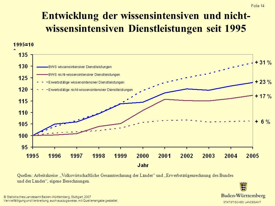 STATISTISCHES LANDESAMT Folie 14 © Statistisches Landesamt Baden-Württemberg, Stuttgart, 2007 Vervielfältigung und Verbreitung, auch auszugsweise, mit Quellenangabe gestattet.