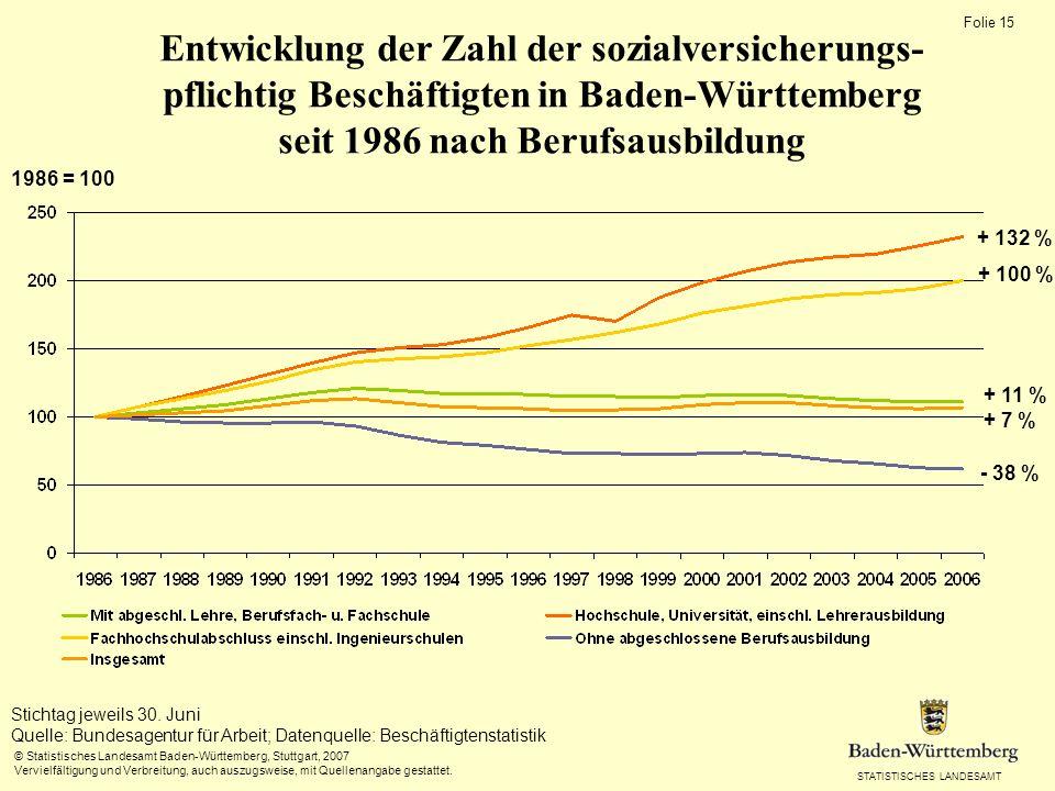 STATISTISCHES LANDESAMT Folie 15 © Statistisches Landesamt Baden-Württemberg, Stuttgart, 2007 Vervielfältigung und Verbreitung, auch auszugsweise, mit Quellenangabe gestattet.