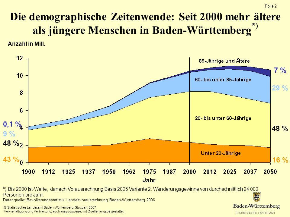 STATISTISCHES LANDESAMT Folie 2 © Statistisches Landesamt Baden-Württemberg, Stuttgart, 2007 Vervielfältigung und Verbreitung, auch auszugsweise, mit Quellenangabe gestattet.