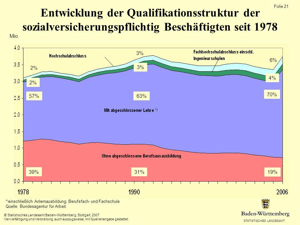 STATISTISCHES LANDESAMT Folie 21 © Statistisches Landesamt Baden-Württemberg, Stuttgart, 2007 Vervielfältigung und Verbreitung, auch auszugsweise, mit Quellenangabe gestattet.
