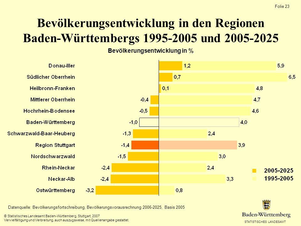 STATISTISCHES LANDESAMT Folie 22 © Statistisches Landesamt Baden-Württemberg, Stuttgart, 2007 Vervielfältigung und Verbreitung, auch auszugsweise, mit Quellenangabe gestattet.