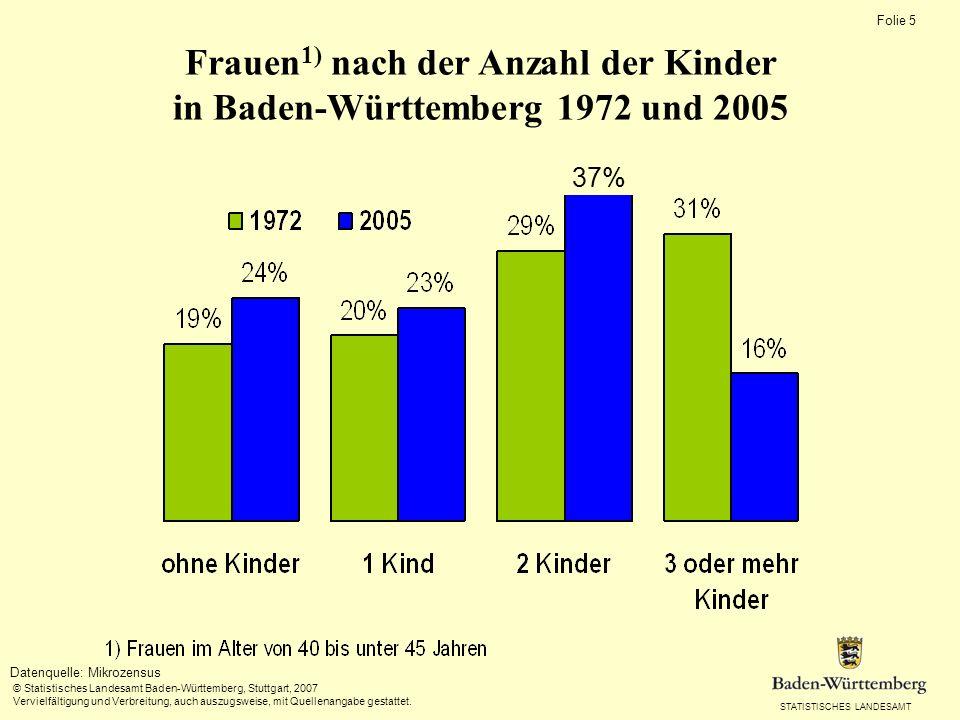 STATISTISCHES LANDESAMT Folie 5 © Statistisches Landesamt Baden-Württemberg, Stuttgart, 2007 Vervielfältigung und Verbreitung, auch auszugsweise, mit Quellenangabe gestattet.