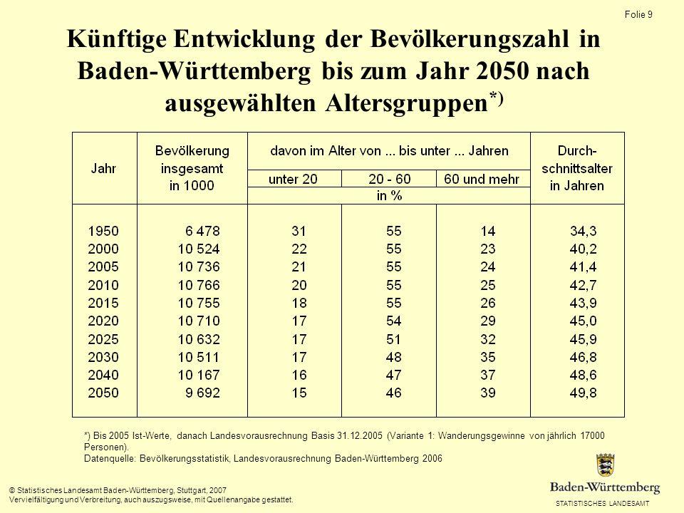 STATISTISCHES LANDESAMT Folie 8 © Statistisches Landesamt Baden-Württemberg, Stuttgart, 2007 Vervielfältigung und Verbreitung, auch auszugsweise, mit Quellenangabe gestattet.