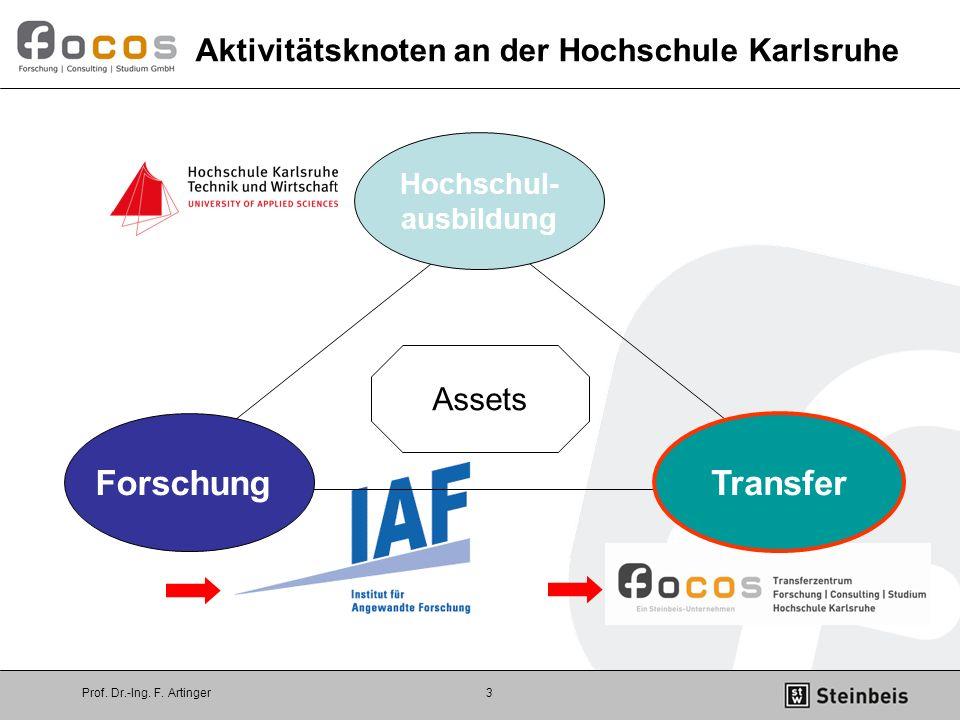 Prof. Dr.-Ing. F. Artinger3 Assets Aktivitätsknoten an der Hochschule Karlsruhe Hochschul- ausbildung Forschung Transfer