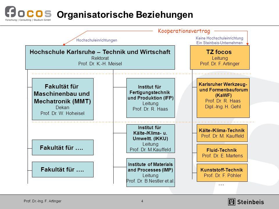 Prof. Dr.-Ing. F. Artinger4 Organisatorische Beziehungen Hochschule Karlsruhe – Technik und Wirtschaft Rektorat Prof. Dr. K.-H. Meisel Fakultät für Ma