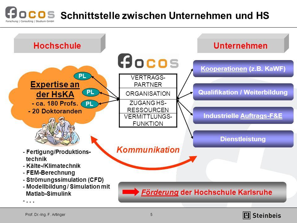 Prof. Dr.-Ing. F. Artinger5 VERTRAGS- PARTNER ORGANISATION ZUGANG HS- RESSOURCEN VERMITTLUNGS- FUNKTION Expertise an der HsKA - ca. 180 Profs. - 20 Do