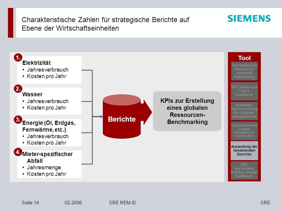 SRESeite 1402-2006SRE REM IS Charakteristische Zahlen für strategische Berichte auf Ebene der Wirtschaftseinheiten Berichte 3. Energie (Öl, Erdgas, Fe