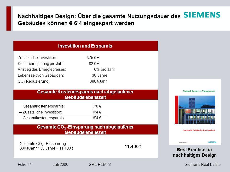 Siemens Real EstateFolie 17Juli 2006SRE REM IS Gesamte Kostenersparnis nach abgelaufener Gebäudelebenszeit Investition und Ersparnis Best Practice für