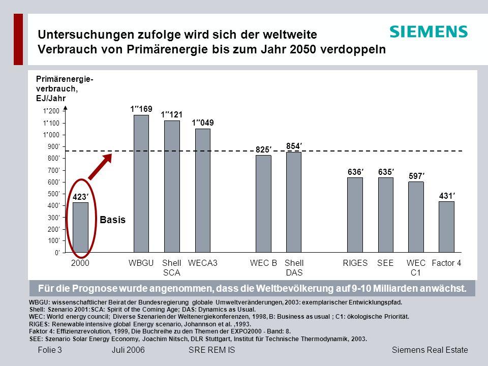 Siemens Real EstateFolie 3Juli 2006SRE REM IS Untersuchungen zufolge wird sich der weltweite Verbrauch von Primärenergie bis zum Jahr 2050 verdoppeln