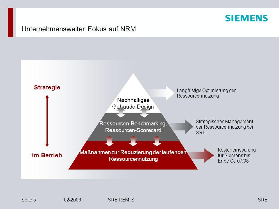 SRESeite 502-2006SRE REM IS Unternehmensweiter Fokus auf NRM Strategie im Betrieb Kosteneinsparung für Siemens bis Ende GJ 07/08 Strategisches Managem