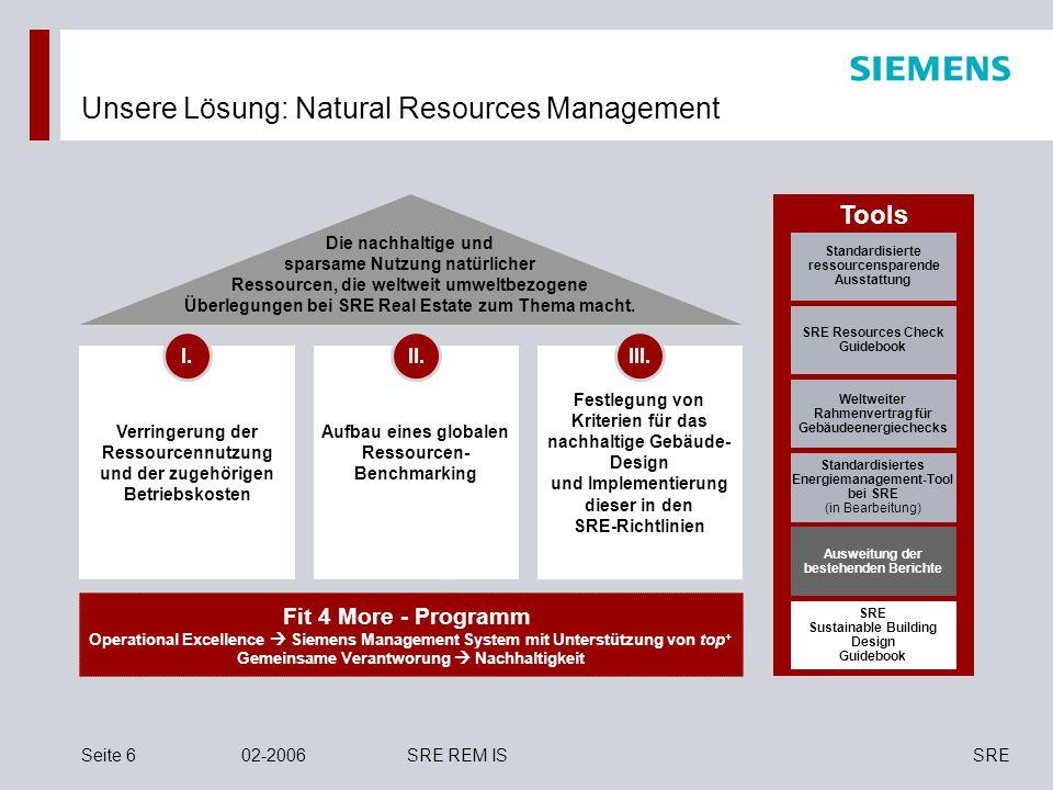 Siemens Real EstateFolie 17Juli 2006SRE REM IS Gesamte Kostenersparnis nach abgelaufener Gebäudelebenszeit Investition und Ersparnis Best Practice für nachhaltiges Design Gesamte CO 2 -Einsparung nach abgelaufener Gebäudelebenszeit Nachhaltiges Design: Über die gesamte Nutzungsdauer des Gebäudes können 64 eingespart werden Zusätzliche Investition: 375.0 Kosteneinsparung pro Jahr: 82.0 Anstieg des Energiepreises: 6% pro Jahr Lebenszeit von Gebäuden: 30 Jahre CO 2 Reduzierung: 380 t/Jahr Gesamtkostenersparnis: 70 Zusätzliche Investition: 04 Gesamtkostenersparnis: 64 Gesamte CO 2 -Einsparung: 380 t/Jahr * 30 Jahre = 11.400 t 11.400 t 64