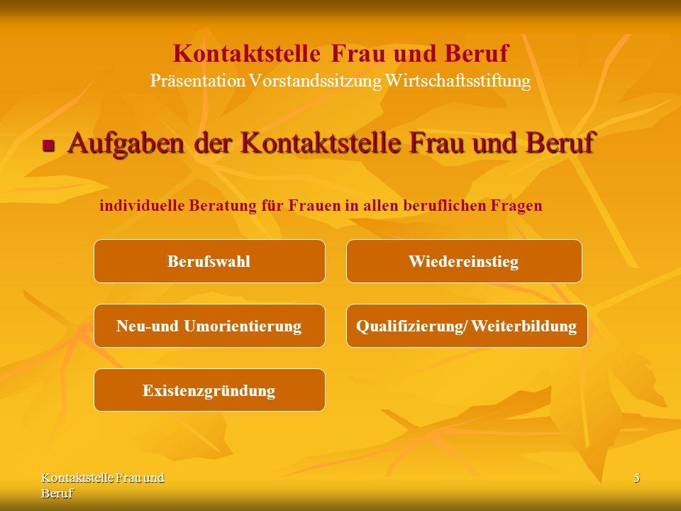 Kontaktstelle Frau und Beruf 5 Kontaktstelle Frau und Beruf Präsentation Vorstandssitzung Wirtschaftsstiftung Aufgaben der Kontaktstelle Frau und Beru