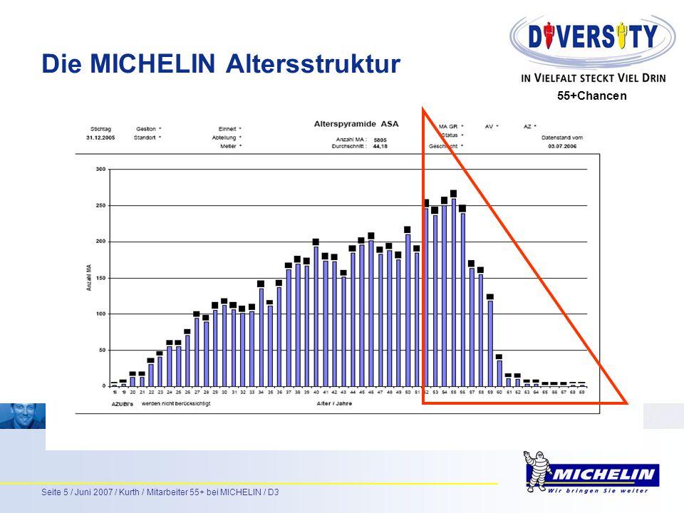 55+Chancen Seite 5 / Juni 2007 / Kurth / Mitarbeiter 55+ bei MICHELIN / D3 Die MICHELIN Altersstruktur 55+Chancen
