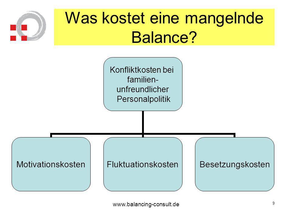 www.balancing-consult.de 10 Woran kann man Familienfreundlichkeit messen.