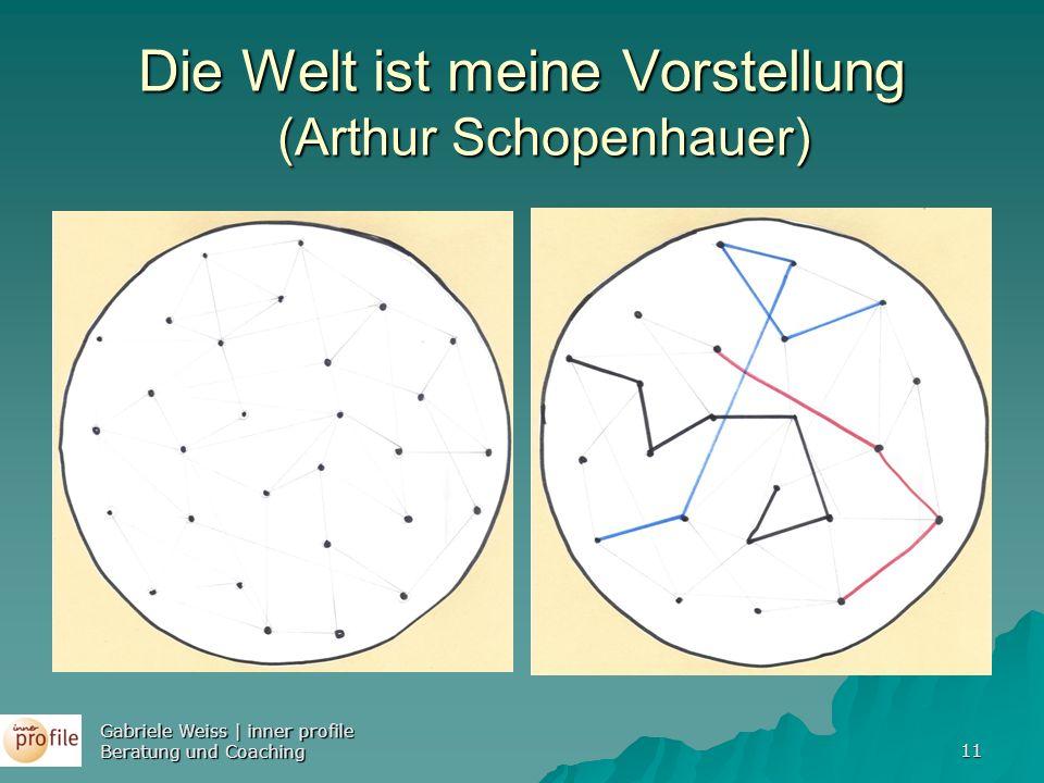 11 Die Welt ist meine Vorstellung (Arthur Schopenhauer) Gabriele Weiss | inner profile Beratung und Coaching