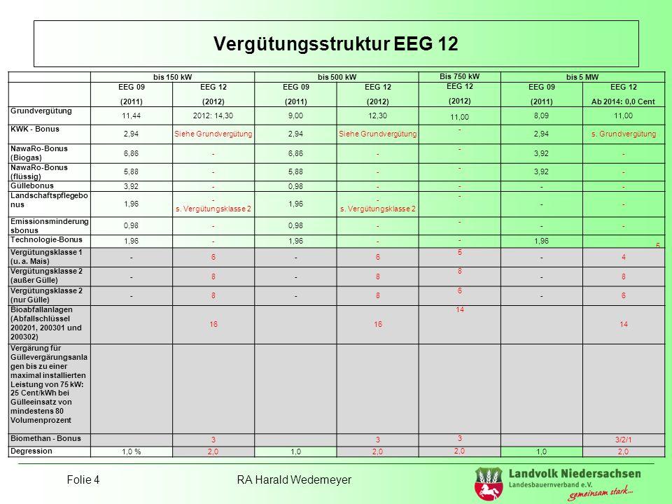 Folie 4RA Harald Wedemeyer Vergütungsstruktur EEG 12 5 Bis 75 kW (installierte Leistung): 25 Cent/kWh (80 % flüssige Gülle aus Betrieb am Standort der