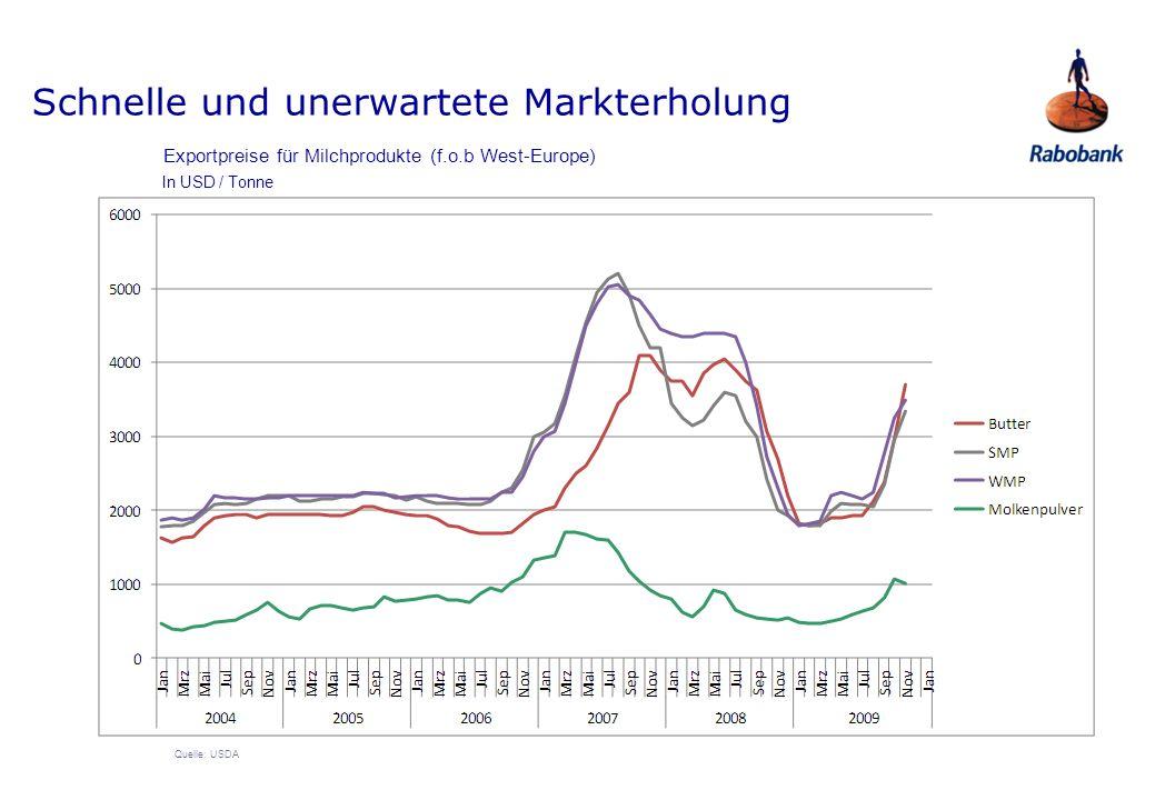Quelle: USDA Exportpreise für Milchprodukte (f.o.b West-Europe) In USD / Tonne Schnelle und unerwartete Markterholung