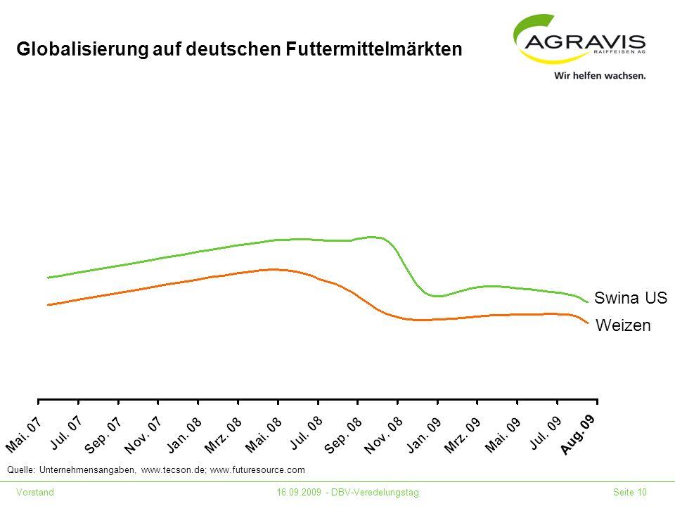 Vorstand16.09.2009 - DBV-Veredelungstag Seite 10 Globalisierung auf deutschen Futtermittelmärkten Quelle: Unternehmensangaben, www.tecson.de; www.futu