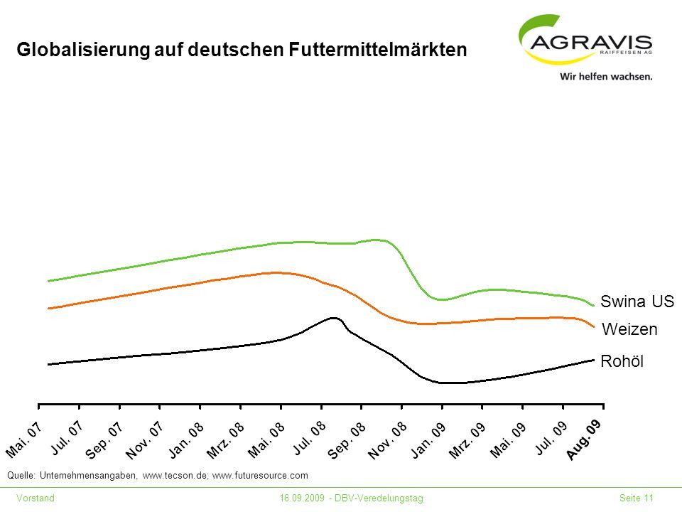 Vorstand16.09.2009 - DBV-Veredelungstag Seite 11 Globalisierung auf deutschen Futtermittelmärkten Quelle: Unternehmensangaben, www.tecson.de; www.futu